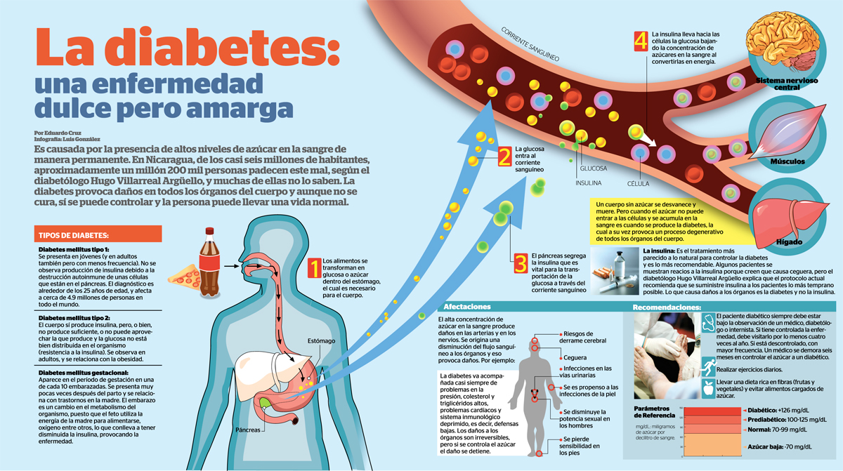 ladiabetes